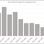 The sixty-year downward trend of economic growth in the industrialised countries of the world